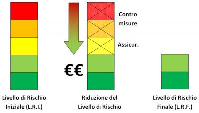 Gestione Del Rischio Mv Consulting3 E1570518831227