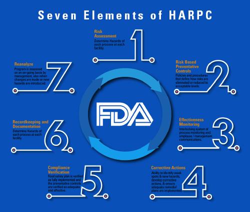Haccp E Harpc Mv Consulting 3
