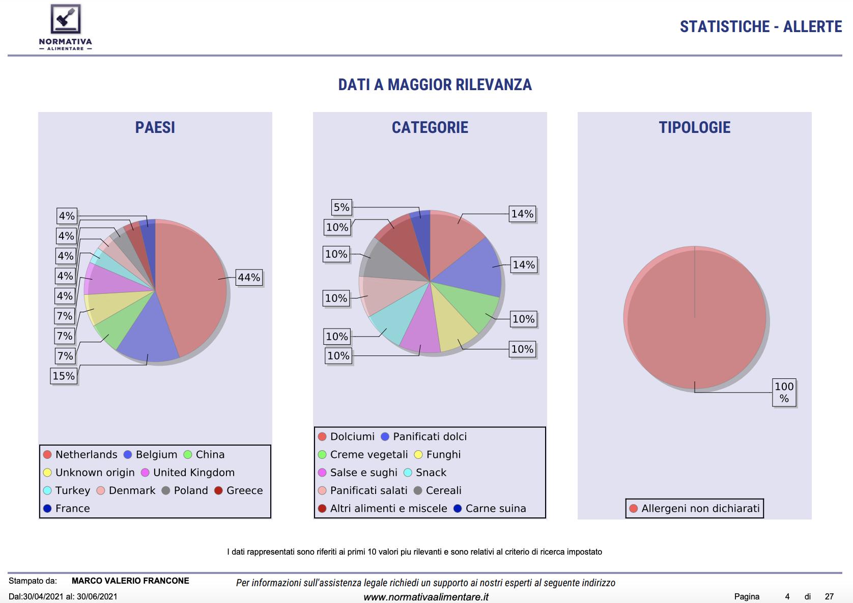 Statistiche Allergeni Normativa Alimentare Comolessiva