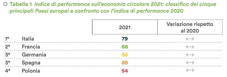 Economia Circolare Greendeal E Le Imprese Mv Consulting 3